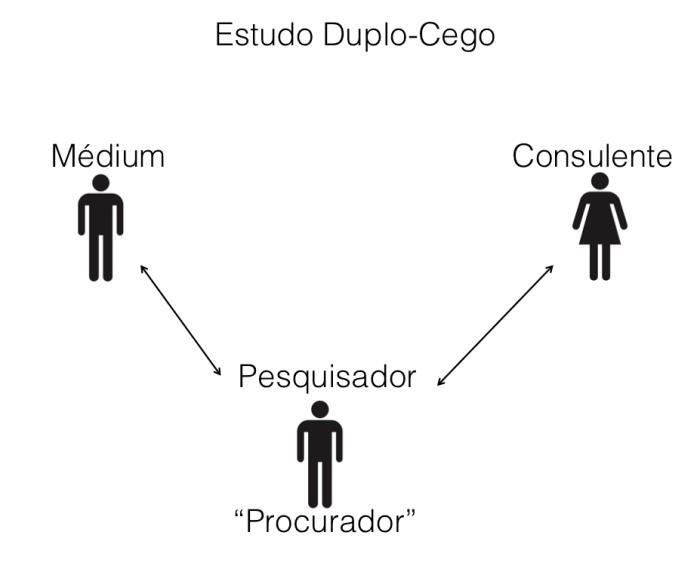 Duplo Cego
