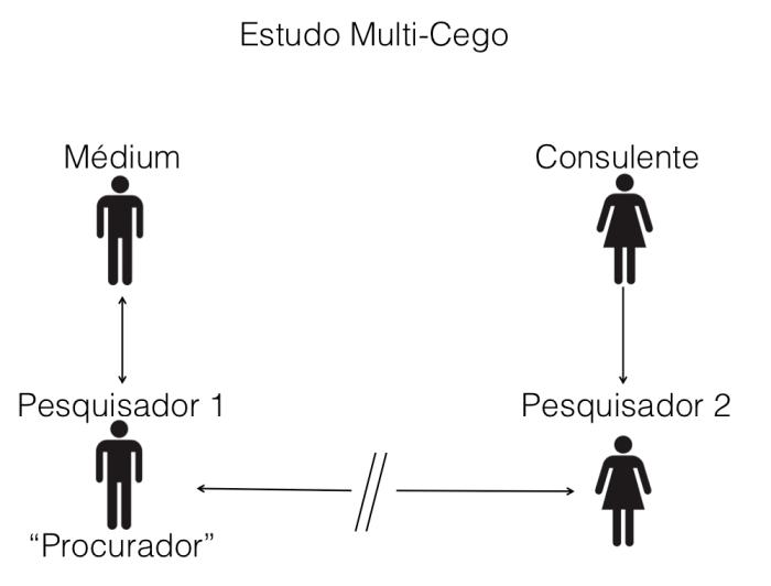 Multi Cego