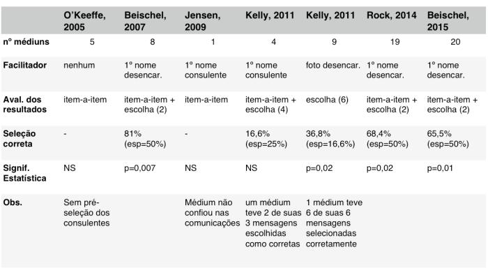 Tabela Estudos